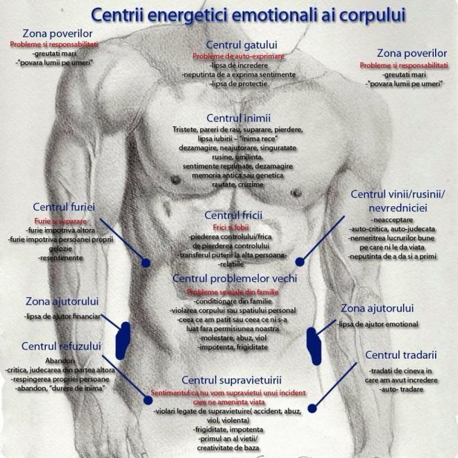 Centrii energetici emotionali